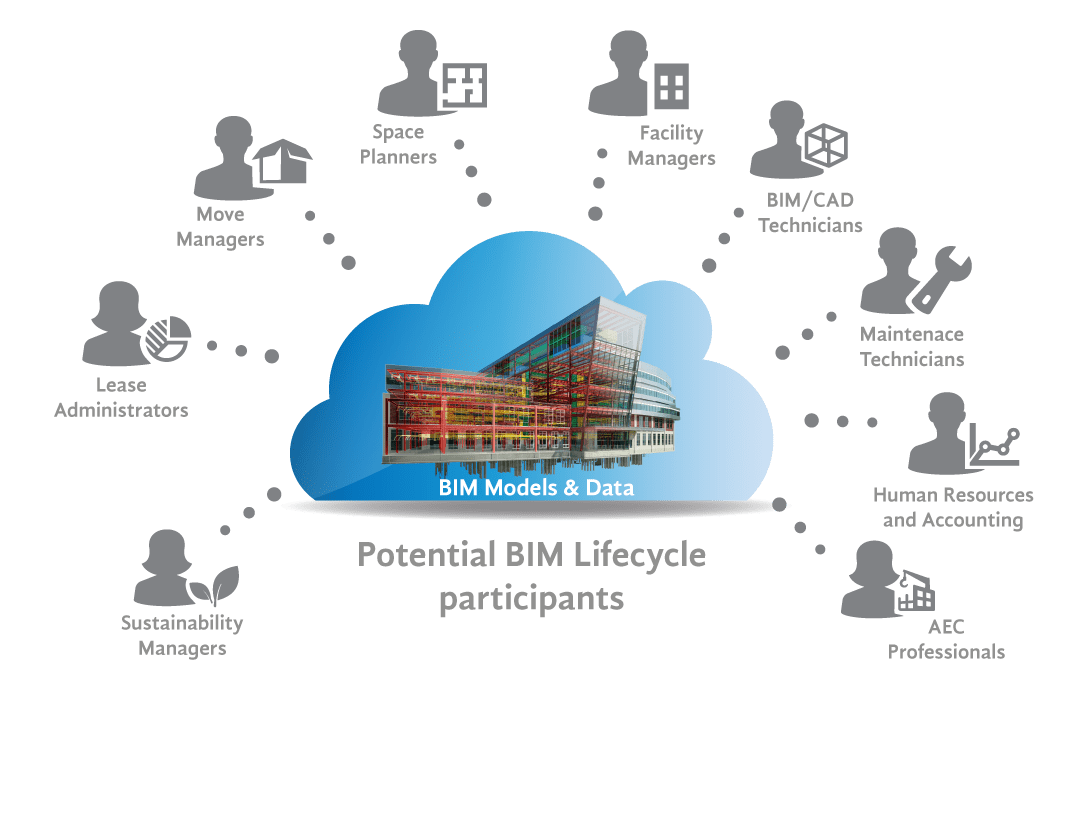 Lifecycle Management BIM FM - Ensured Success with a distributed BIM Lifecycle process