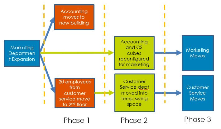 """Multiple scenario phases fig2 - Mastering the """"What-if"""" with FM:Interact Scenario Planning"""