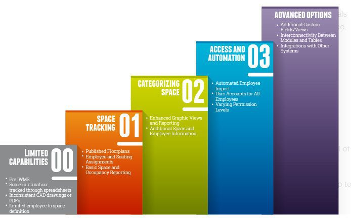 stages of excellence - Space Management Excellence