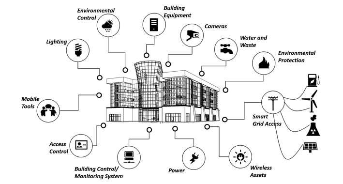 buildings iot - Does BIM have a role in the Internet of Things?