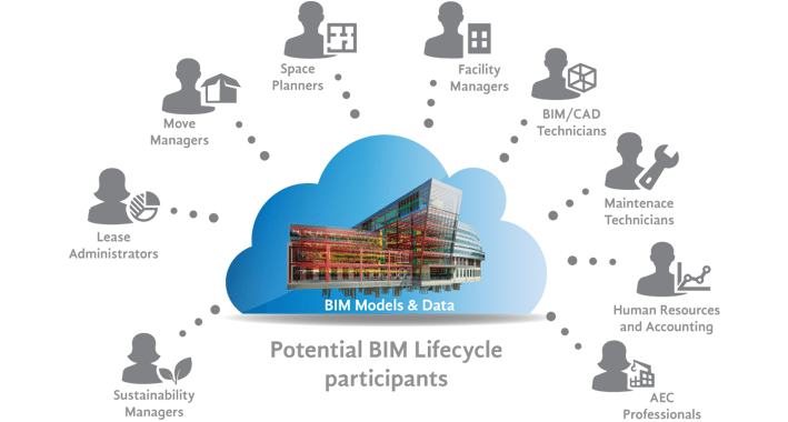 BIM Lifecycle Participants - The Evolution of Revit Models for each phase of a buildings life