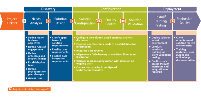 Implementation methodology - The Right Path to IWMS Success