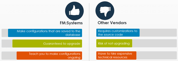 """Configurable vs customizable - What Does """"Configurable"""" Mean When it Comes to IWMS?"""