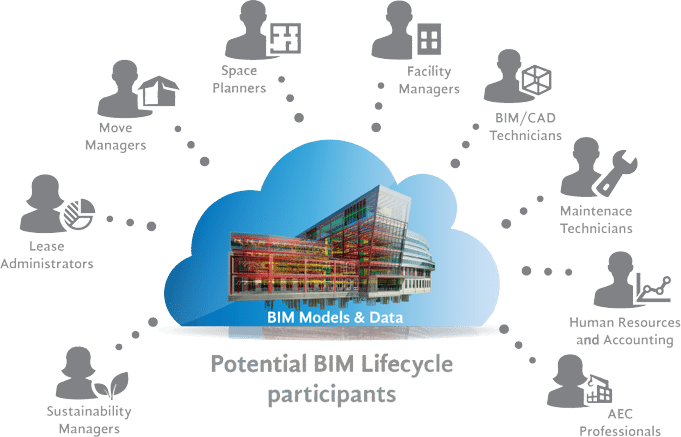 Lifecycle Management BIM FM - How AEC professionals can better understand a building owners needs for their Revit facilities model