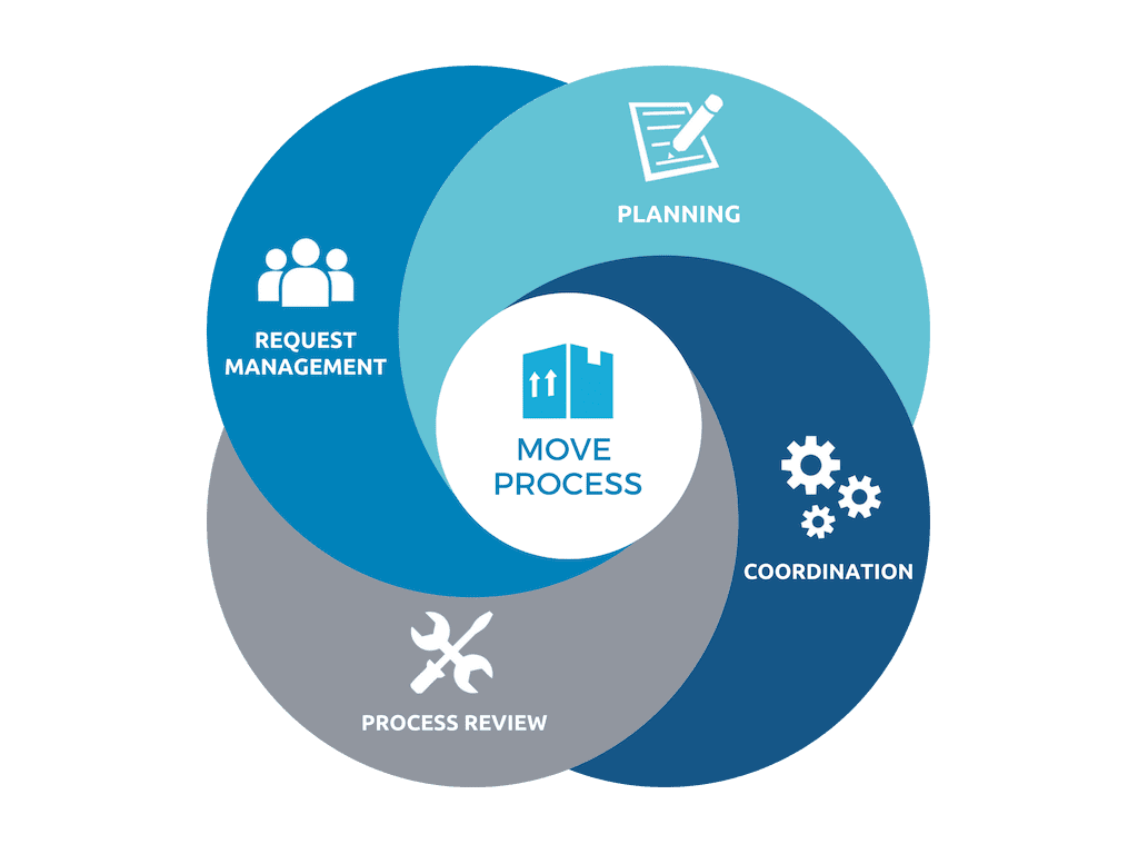 move process graphic - What is Move Management?