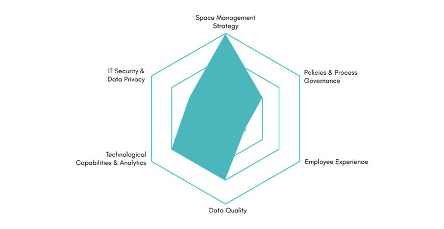 SMM spider chart stages - Space Maturity Model Resources