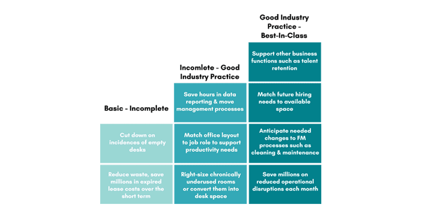 SMM phases - Introducing the Space Maturity Benchmark Self-Assessment