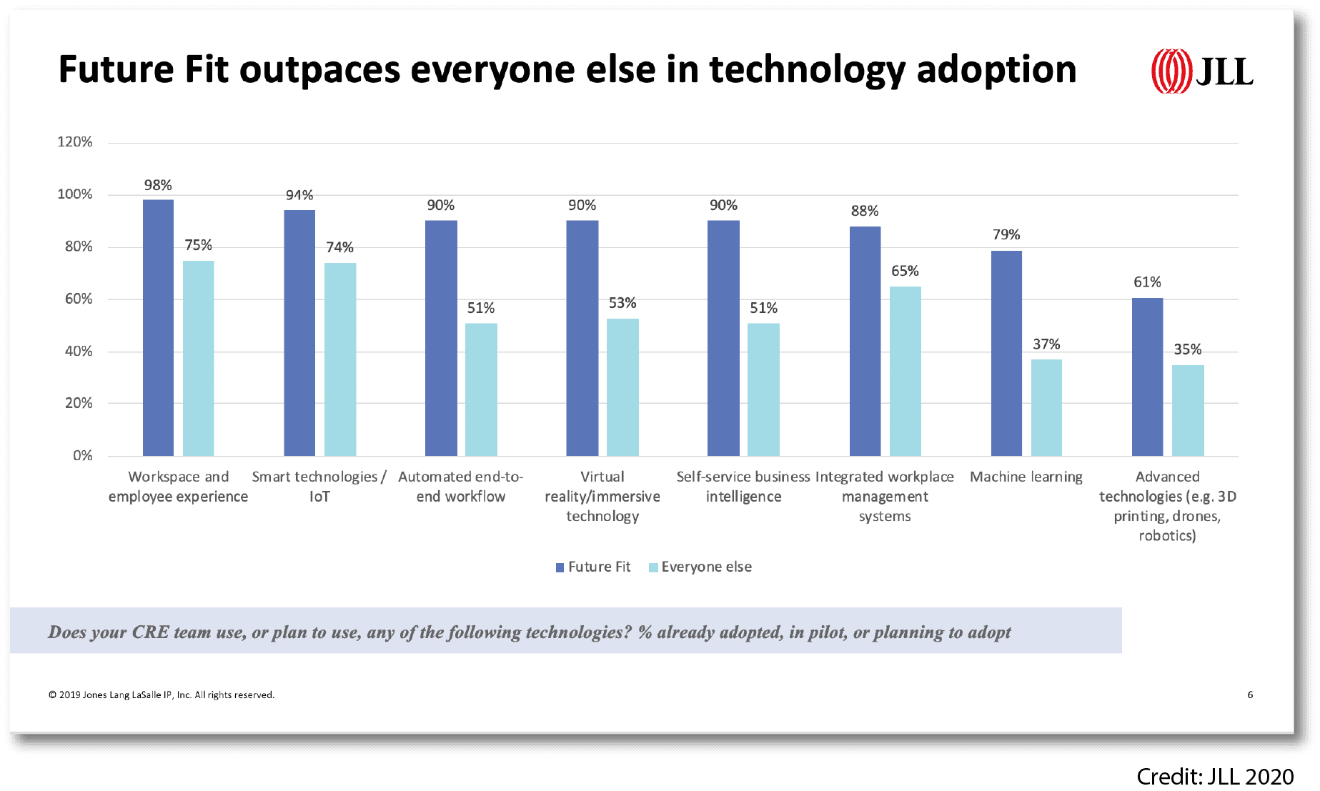 michael blog1 - Workplace Technology Adoption Will Continue to Drive Organizational Priorities