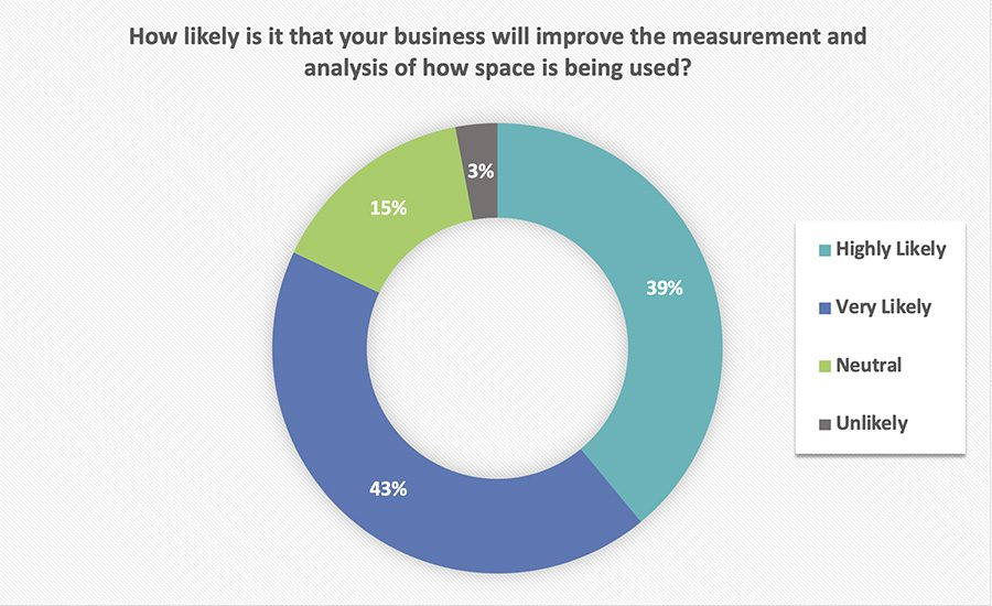 survey1 - Planning for the Return to the Workplace