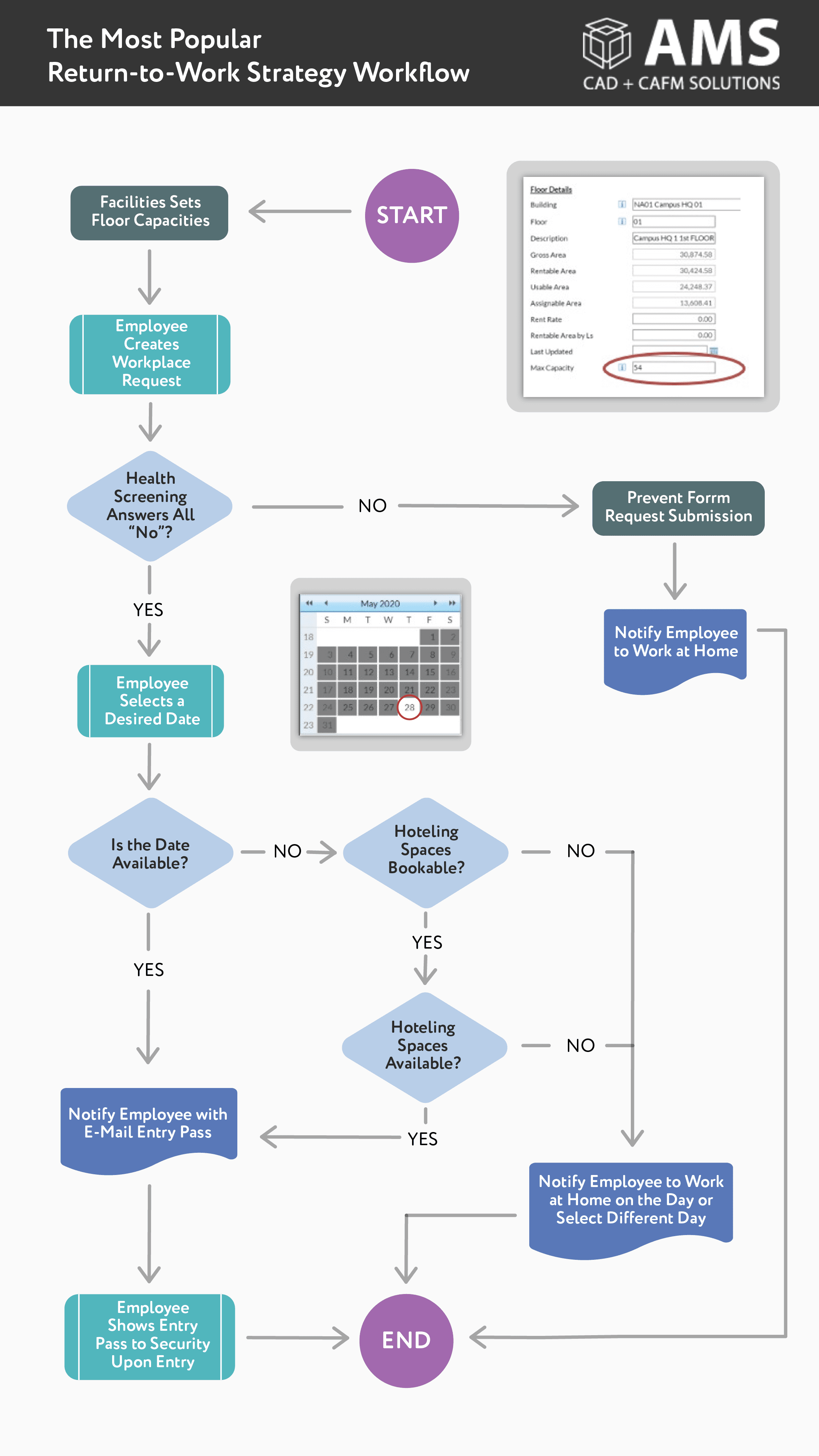 workflow3 01 - The Most Popular Return-to-Work Strategy is Turning into This Workflow