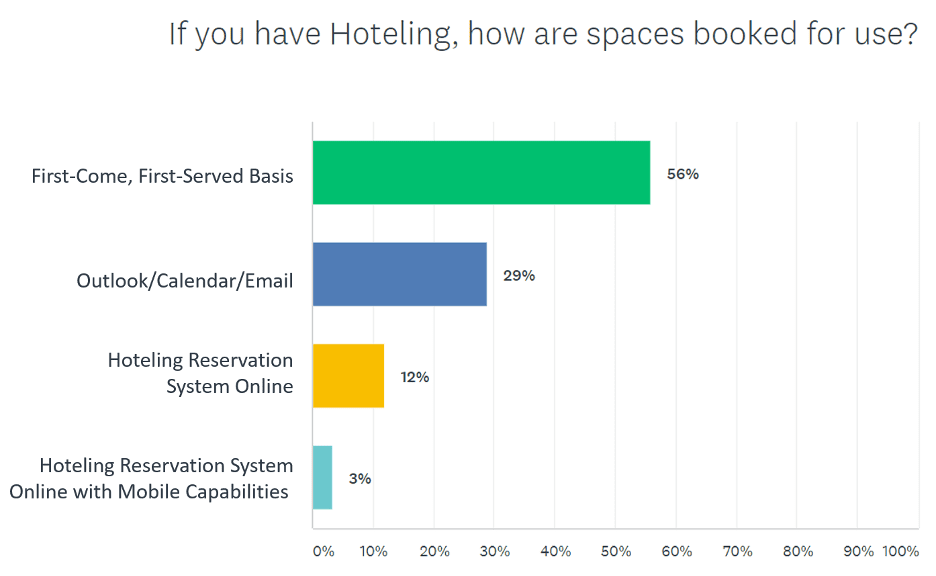 hoteling survey poll 2 - Office Hoteling – Statistics, Obstacles, and Opportunities