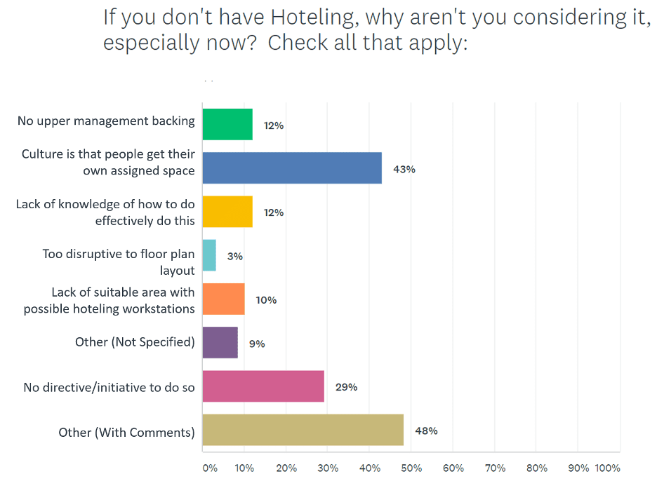 hoteling survey poll 3 - Office Hoteling – Statistics, Obstacles, and Opportunities